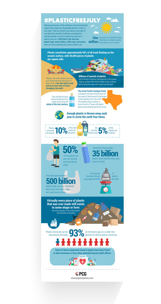 Plastic Free July Infographic