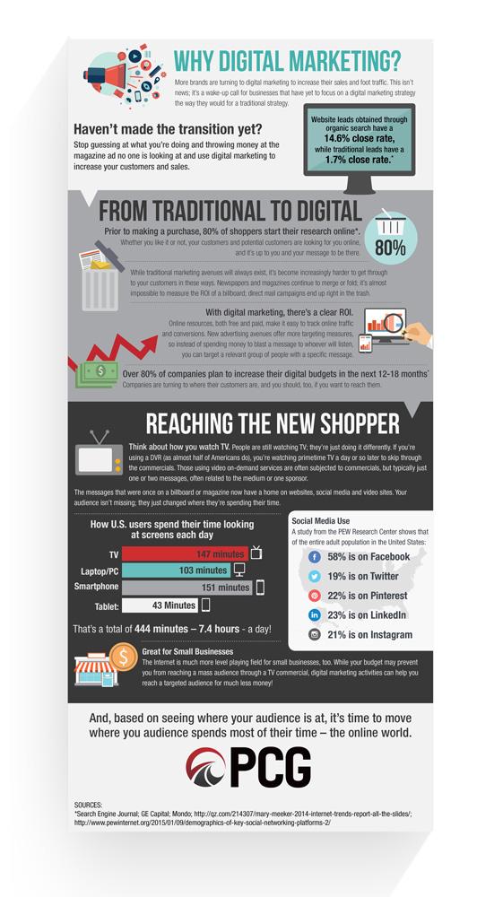 PCG Infographic